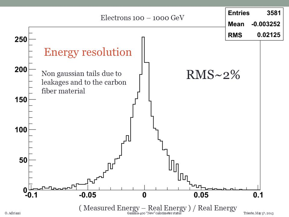 "O. Adriani Gamma-400 ""New"" calorimeter status Trieste, May 5 h, 2013 ( Measured Energy – Real Energy ) / Real Energy Electrons 100 – 1000 GeV Energy r"