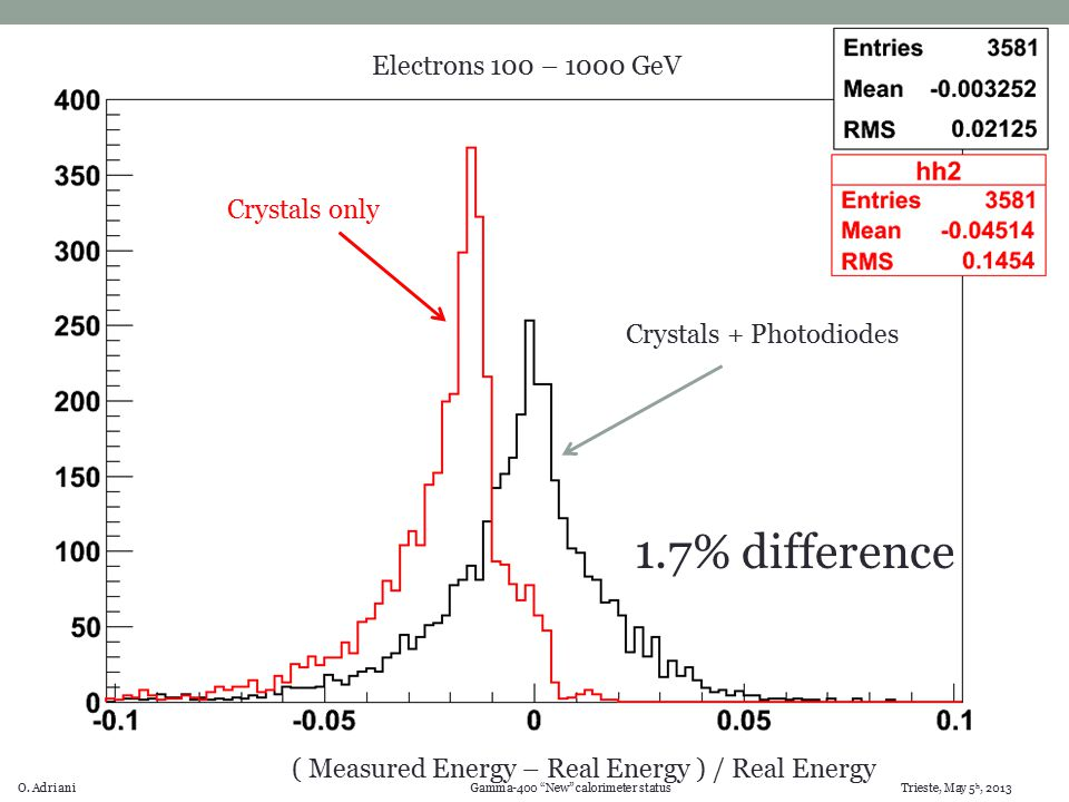 "O. Adriani Gamma-400 ""New"" calorimeter status Trieste, May 5 h, 2013 ( Measured Energy – Real Energy ) / Real Energy Electrons 100 – 1000 GeV Crystals"