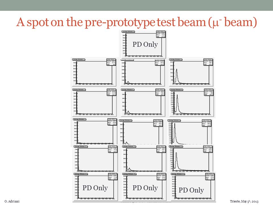 "O. Adriani Gamma-400 ""New"" calorimeter status Trieste, May 5 h, 2013 A spot on the pre-prototype test beam (  - beam) PD Only"