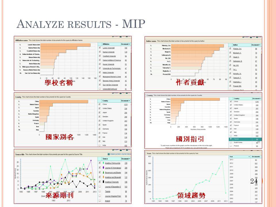 A NALYZE RESULTS - MIP 學校名稱 國家別名 來源期刊 作者貢獻 國別指引 領域趨勢 24