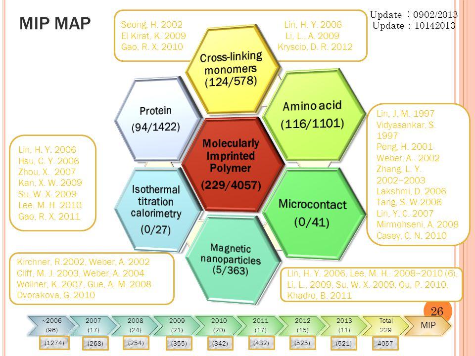 Seong, H. 2002 Lin, H. Y. 2006 El Kirat, K. 2009 Li, L., A. 2009 Gao, R. X. 2010 Kryscio, D. R. 2012 Lin, J. M. 1997 Vidyasankar, S. 1997 Peng, H. 200