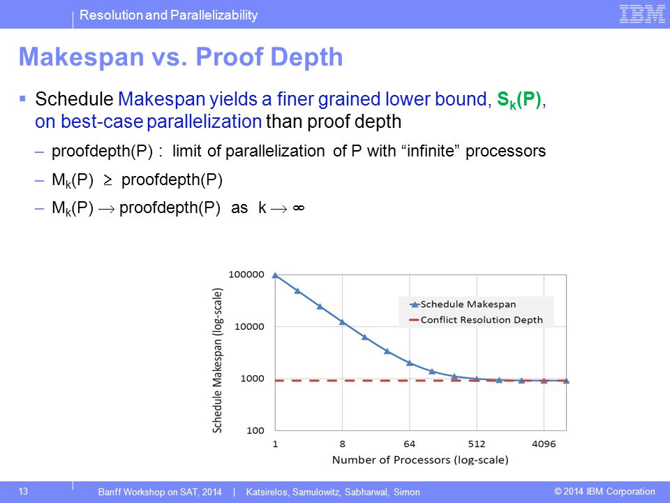 Resolution and Parallelizability © 2014 IBM Corporation13 Makespan vs. Proof Depth  Schedule Makespan yields a finer grained lower bound, S k (P), on