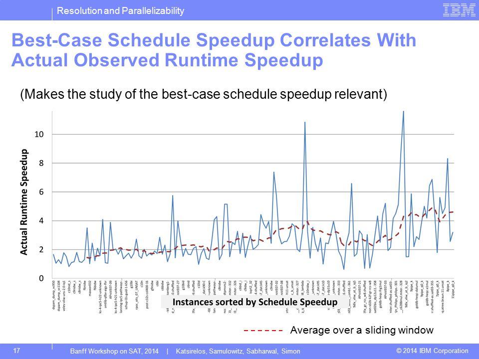 Resolution and Parallelizability © 2014 IBM Corporation17 Best-Case Schedule Speedup Correlates With Actual Observed Runtime Speedup Banff Workshop on