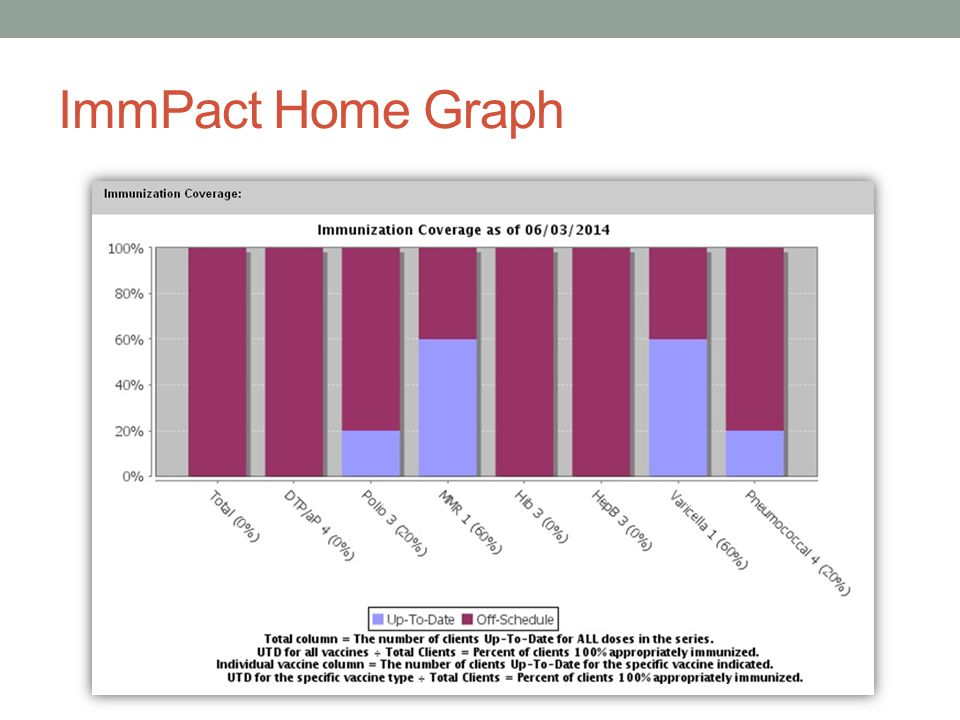 ImmPact Home Graph
