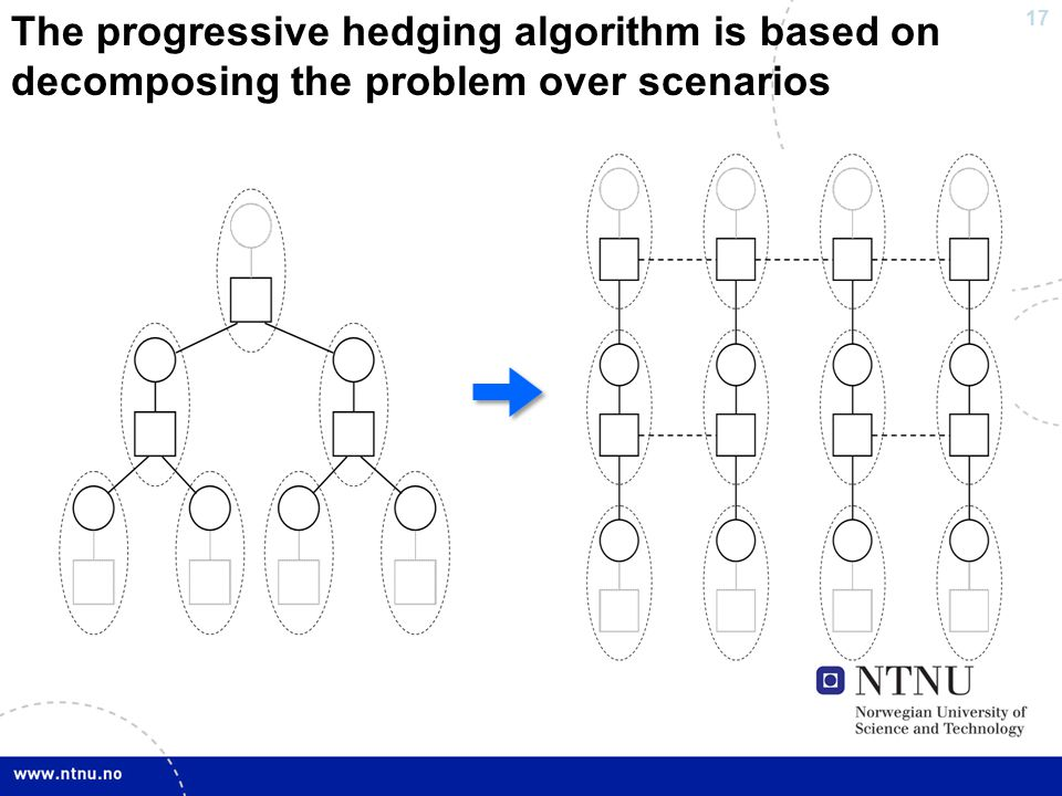 17 The progressive hedging algorithm is based on decomposing the problem over scenarios