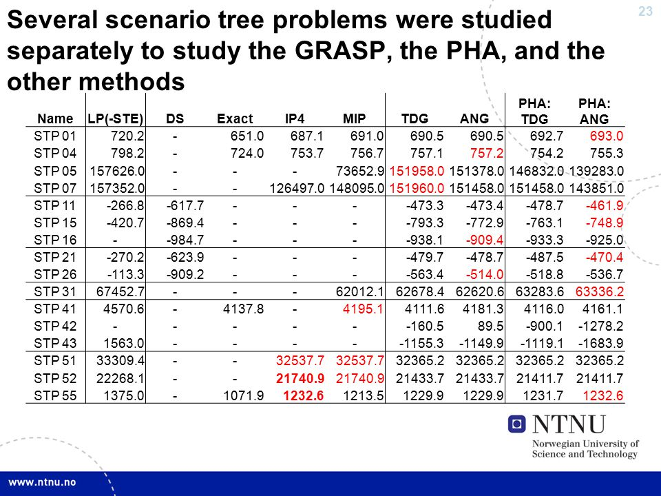 23 Several scenario tree problems were studied separately to study the GRASP, the PHA, and the other methods NameLP(-STE)DSExactIP4MIPTDGANG PHA: TDG PHA: ANG STP 01720.2-651.0687.1691.0690.5 692.7693.0 STP 04798.2-724.0753.7756.7757.1757.2754.2755.3 STP 05157626.0---73652.9151958.0151378.0146832.0139283.0 STP 07157352.0--126497.0148095.0151960.0151458.0 143851.0 STP 11-266.8-617.7----473.3-473.4-478.7-461.9 STP 15-420.7-869.4----793.3-772.9-763.1-748.9 STP 16--984.7----938.1-909.4-933.3-925.0 STP 21-270.2-623.9----479.7-478.7-487.5-470.4 STP 26-113.3-909.2----563.4-514.0-518.8-536.7 STP 3167452.7---62012.162678.462620.663283.663336.2 STP 414570.6-4137.8-4195.14111.64181.34116.04161.1 STP 42------160.589.5-900.1-1278.2 STP 431563.0-----1155.3-1149.9-1119.1-1683.9 STP 5133309.4--32537.7 32365.2 STP 5222268.1--21740.9 21433.7 21411.7 STP 551375.0-1071.91232.61213.51229.9 1231.71232.6
