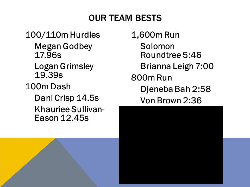 100/110m Hurdles Megan Godbey 17.96s Logan Grimsley 19.39s 100m Dash Dani Crisp 14.5s Khauriee Sullivan- Eason 12.45s 1,600m Run Solomon Roundtree 5:46 Brianna Leigh 7:00 800m Run Djeneba Bah 2:58 Von Brown 2:36 OUR TEAM BESTS