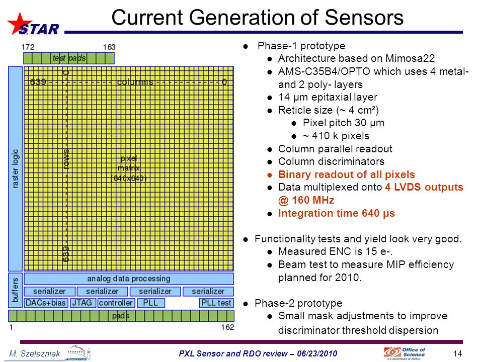 M. Szelezniak14PXL Sensor and RDO review – 06/23/2010 STAR Current Generation of Sensors Phase-1 prototype Architecture based on Mimosa22 AMS-C35B4/OP