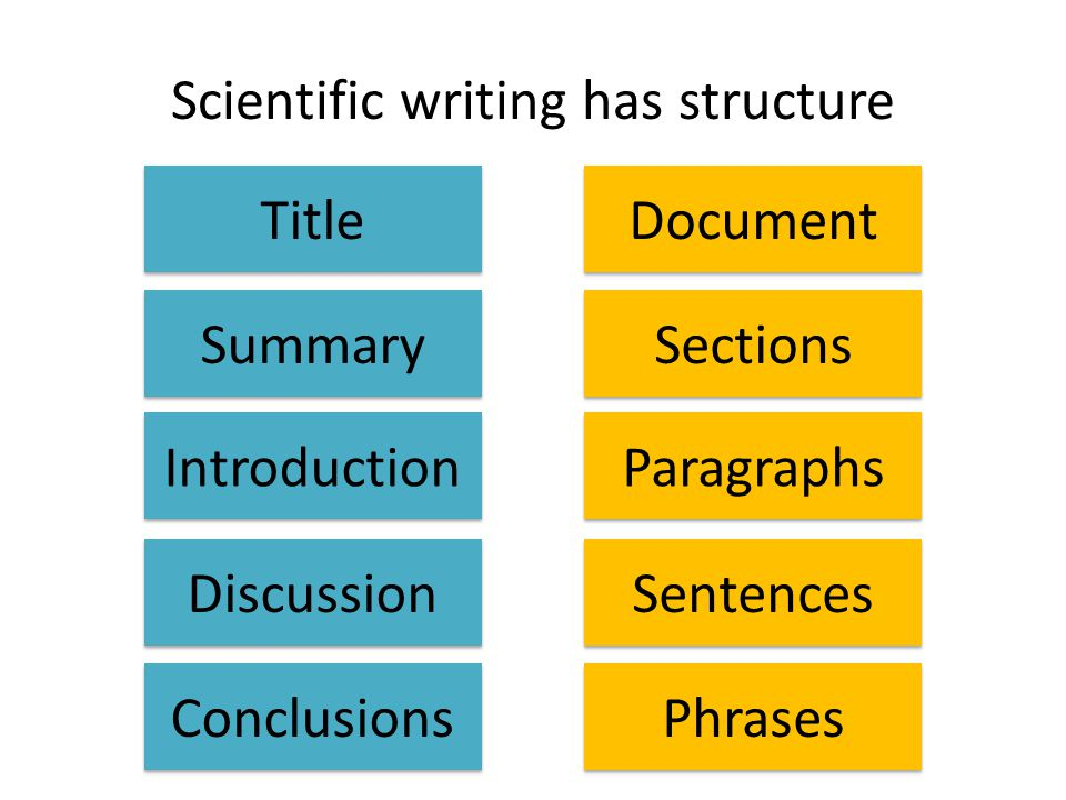 Scientific writing has structure Title Summary Introduction Discussion Conclusions Document Sections Paragraphs Sentences Phrases