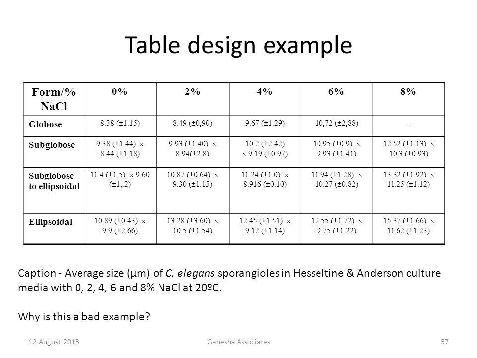 12 August 2013Ganesha Associates57 Table design example Form/% NaCl 0%2%4%6%8% Globose 8.38 (±1.15)8.49 (±0,90)9.67 (±1.29)10,72 (±2,88)- Subglobose 9.38 (±1.44) x 8.44 (±1.18) 9.93 (±1.40) x 8.94(±2.8) 10.2 (±2.42) x 9.19 (±0.97) 10.95 (±0.9) x 9.93 (±1.41) 12.52 (±1.13) x 10.3 (±0.93) Subglobose to ellipsoidal 11.4 (±1.5) x 9.60 (±1,.2) 10.87 (±0.64) x 9.30 (±1.15) 11.24 (±1.0) x 8.916 (±0.10) 11.94 (±1.28) x 10.27 (±0.82) 13.32 (±1.92) x 11.25 (±1.12) Ellipsoidal 10.89 (±0.43) x 9.9 (±2.66) 13.28 (±3.60) x 10.5 (±1.54) 12.45 (±1.51) x 9.12 (±1.14) 12.55 (±1.72) x 9.75 (±1.22) 15.37 (±1.66) x 11.62 (±1.23) Caption - Average size (μm) of C.