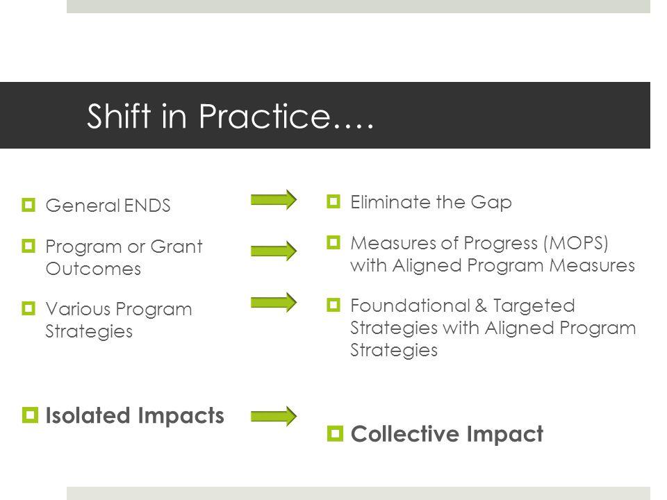 Shift in Practice….