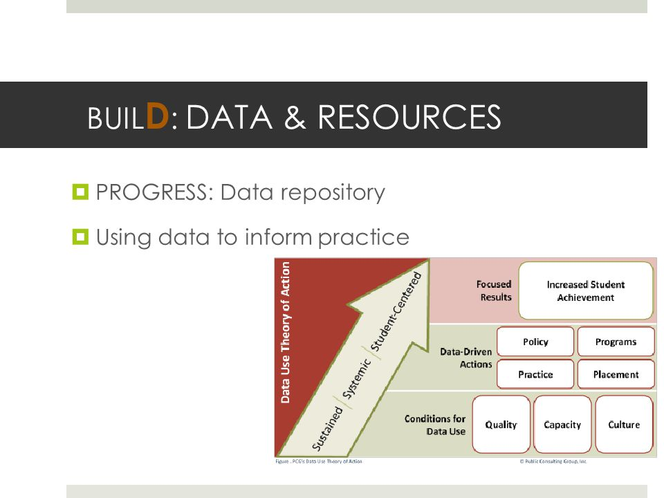 BUIL D : DATA & RESOURCES  PROGRESS: Data repository  Using data to inform practice