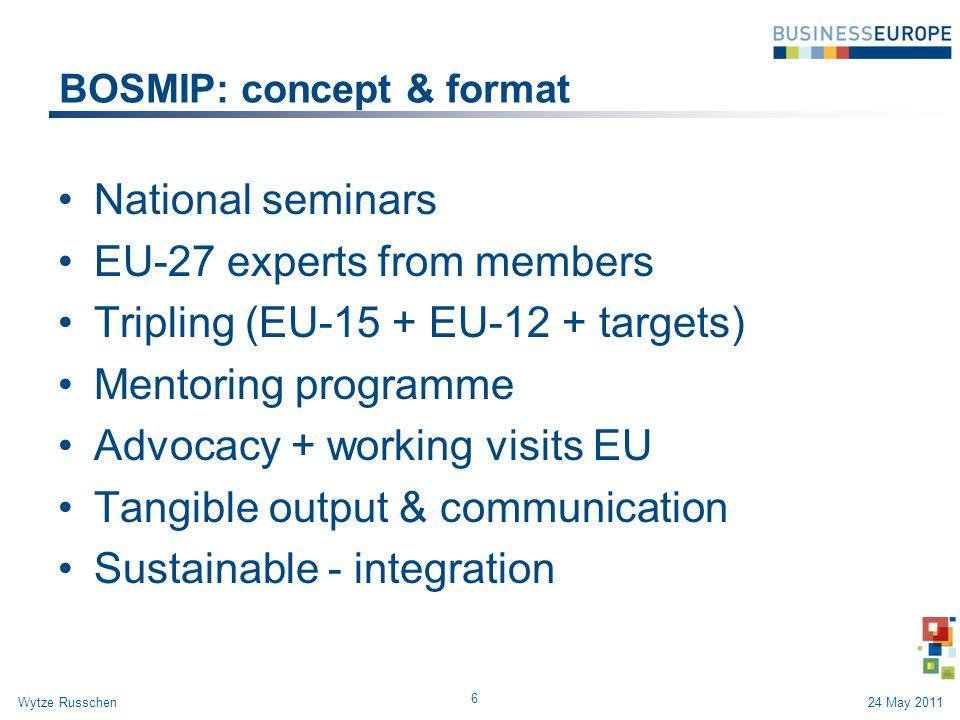 BOSMIP: concept & format National seminars EU-27 experts from members Tripling (EU-15 + EU-12 + targets) Mentoring programme Advocacy + working visits EU Tangible output & communication Sustainable - integration 6 24 May 2011Wytze Russchen