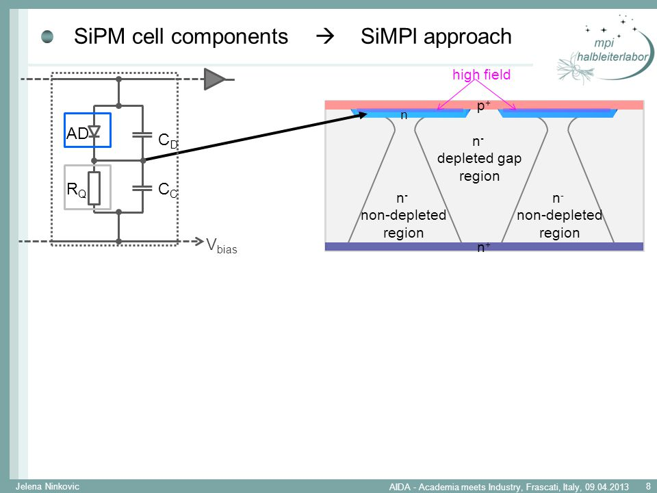 SiPM cell components  SiMPl approach n+n+ p+p+ n - non-depleted region n - depleted gap region n high field AD RQRQ CDCD C V bias Sensor wafer Handle wafer SOI wafers Jelena Ninkovic 9 AIDA - Academia meets Industry, Frascati, Italy, 09.04.2013