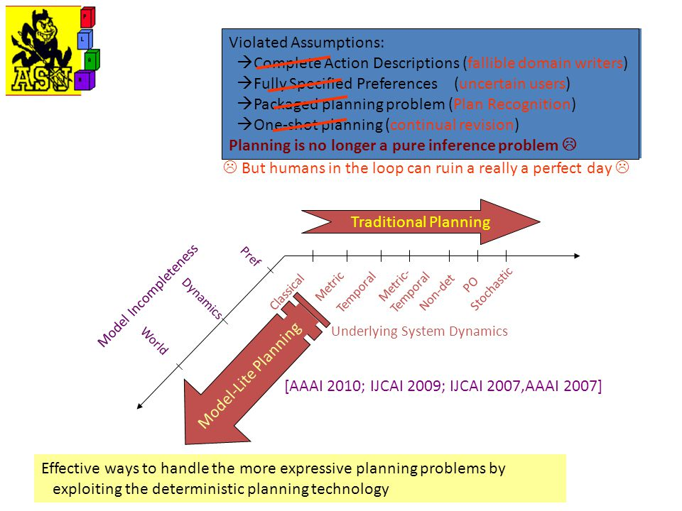 Underlying System Dynamics Classical Temporal Metric Metric- Temporal Non-det PO Stochastic Traditional Planning Model Incompleteness Pref Dynamics World Model-lite Planning [AAAI 2010; IJCAI 2009; IJCAI 2007,AAAI 2007] Assumption: Complete Models  Complete Action Descriptions  Fully Specified Preferences  All objects in the world known up front  One-shot planning Allows planning to be a pure inference problem  But humans in the loop can ruin a really a perfect day  Effective ways to handle the more expressive planning problems by exploiting the deterministic planning technology Violated Assumptions:  Complete Action Descriptions (fallible domain writers)  Fully Specified Preferences (uncertain users)  Packaged planning problem (Plan Recognition)  One-shot planning (continual revision) Planning is no longer a pure inference problem  Model-Lite Planning