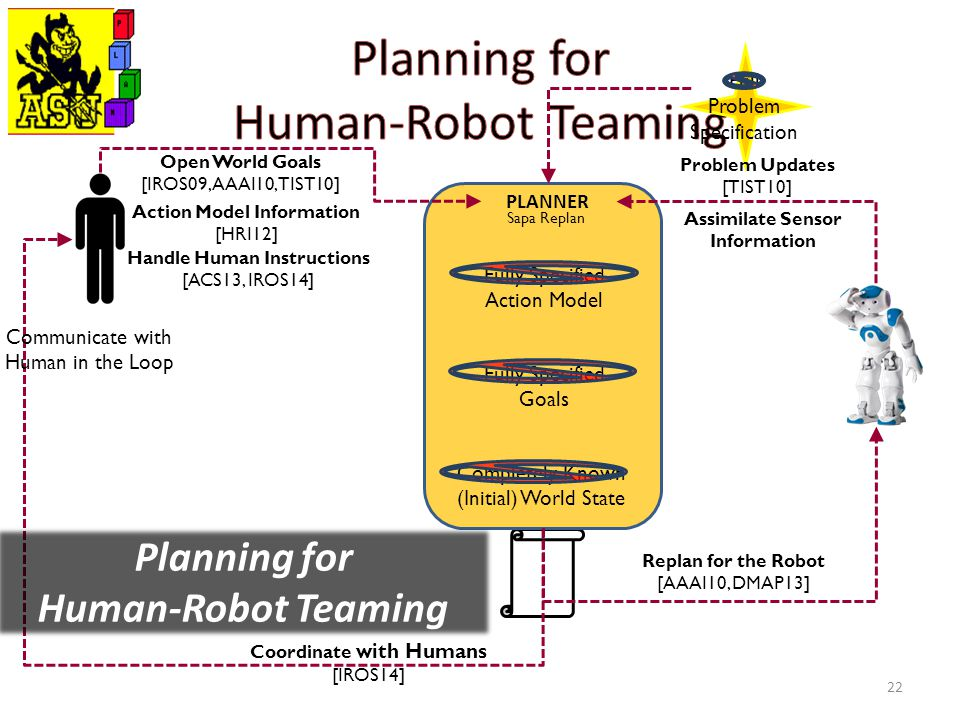 22 PLANNER Fully Specified Action Model Fully Specified Goals Completely Known (Initial) World State Coordinate with Humans [IROS14] Replan for the Robot [AAAI10, DMAP13] Communicate with Human in the Loop Full Problem Specification Open World Goals [IROS09, AAAI10, TIST10] Action Model Information [HRI12] Handle Human Instructions [ACS13, IROS14] Assimilate Sensor Information Sapa Replan Problem Updates [TIST10] Planning for Human-Robot Teaming