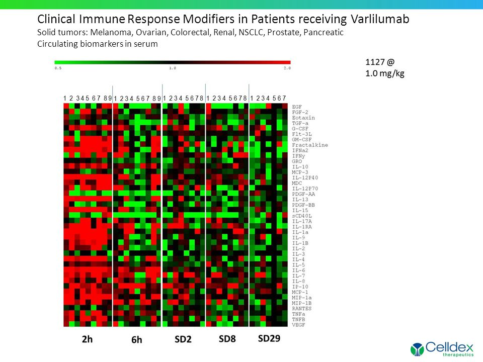 Clinical Immune Response Modifiers in Patients receiving Varlilumab Solid tumors: Melanoma, Ovarian, Colorectal, Renal, NSCLC, Prostate, Pancreatic Circulating biomarkers in serum