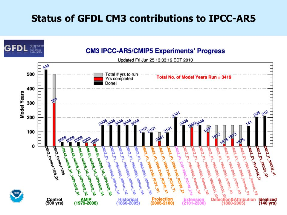 Status of GFDL CM3 contributions to IPCC-AR5