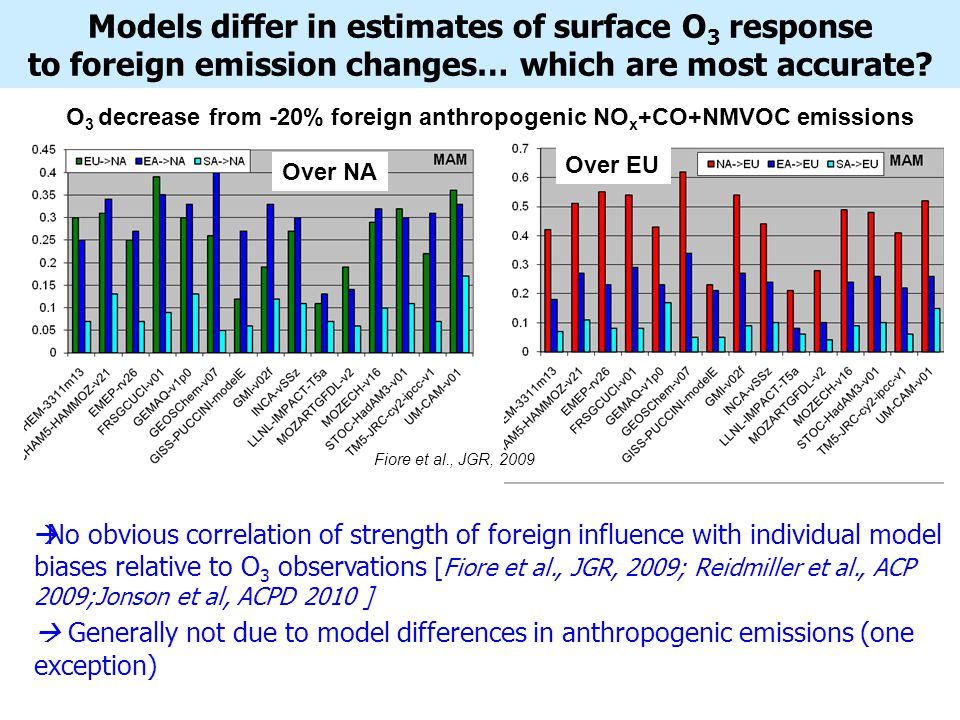 Models differ in estimates of surface O 3 response to foreign emission changes… which are most accurate.