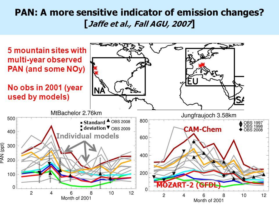 Model differences in relative contributions of source regions to PAN at Mount Bachelor, Oregon, USA 4 example HTAP models sampled at Mount Bachelor MOZART Model fraction of PAN from source region EU NA EA SA 0.8 0.6 0.4 0.2 0.0 CAM-Chem Individual HTAP models EA/EU PAN influence correlates with EA/EU AVOC emissions More EA influence More EU influence Model EA_PAN/EU_PAN Mount Bachelor, April: r 2 =0.85 Model EA_AVOC/EU AVOC CAM-Chem MOZART2 (GFDL)