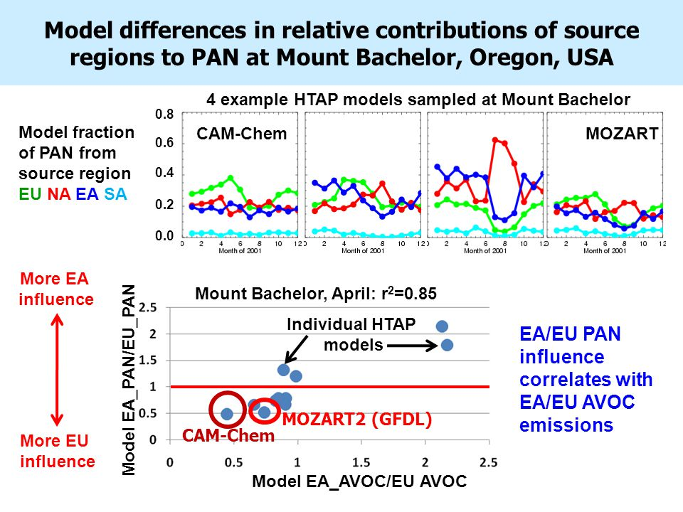 Model differences in relative contributions of source regions to PAN at Mount Bachelor, Oregon, USA 4 example HTAP models sampled at Mount Bachelor MOZART Model fraction of PAN from source region EU NA EA SA 0.8 0.6 0.4 0.2 0.0 CAM-Chem Individual HTAP models EA/EU PAN influence correlates with EA/EU AVOC emissions More EA influence More EU influence Model EA_PAN/EU_PAN Mount Bachelor, April: r 2 =0.85 Model EA_AVOC/EU AVOC CAM-Chem MOZART2 (GFDL)