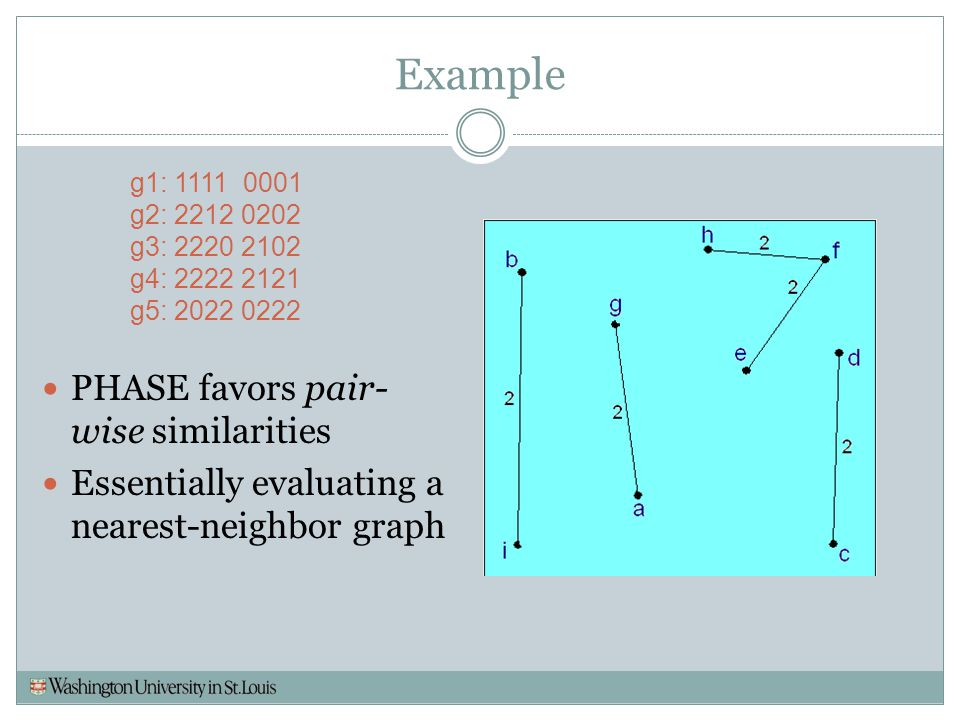 Example g1: 1111 0001 g2: 2212 0202 g3: 2220 2102 g4: 2222 2121 g5: 2022 0222 PHASE favors pair- wise similarities Essentially evaluating a nearest-ne