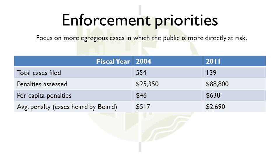 Enforcement priorities Fiscal Year20042011 Total cases filed 554139 Penalties assessed $25,350$88,800 Per capita penalties $46$638 Avg.