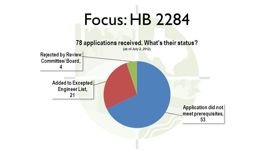 Focus: HB 2284
