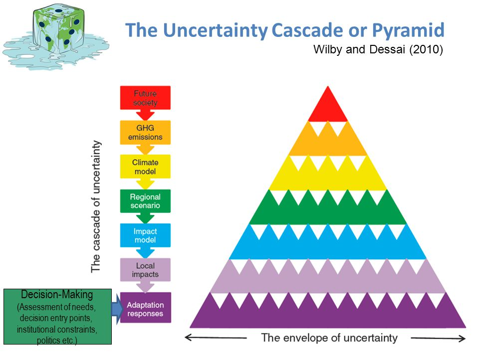 The Uncertainty Cascade or Pyramid IPCC AR4 WG2 2007 (modified after Jones, 2000, and