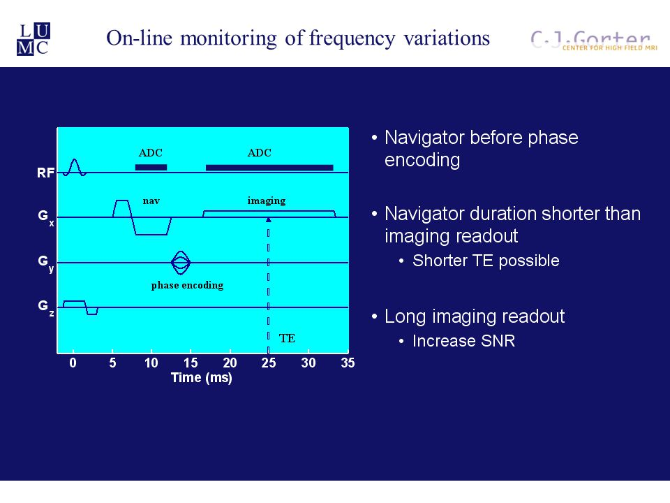 On-line monitoring of frequency variations