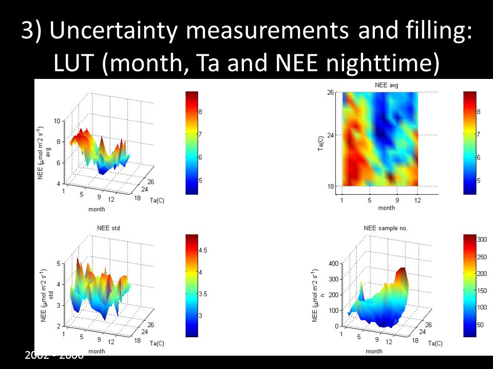 3) Uncertainty measurements and filling: LUT (month, Ta and NEE nighttime) 2002 - 2006