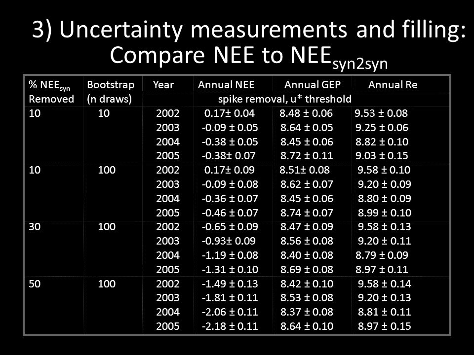 3) Uncertainty measurements and filling: Compare NEE to NEE syn2syn % NEE syn Bootstrap Year Annual NEE Annual GEP Annual Re Removed (n draws) spike removal, u* threshold 10 10 2002 0.17± 0.04 8.48 ± 0.06 9.53 ± 0.08 2003 -0.09 ± 0.05 8.64 ± 0.05 9.25 ± 0.06 2004 -0.38 ± 0.05 8.45 ± 0.06 8.82 ± 0.10 2005 -0.38± 0.07 8.72 ± 0.11 9.03 ± 0.15 10 100 2002 0.17± 0.09 8.51± 0.08 9.58 ± 0.10 2003 -0.09 ± 0.08 8.62 ± 0.07 9.20 ± 0.09 2004 -0.36 ± 0.07 8.45 ± 0.06 8.80 ± 0.09 2005 -0.46 ± 0.07 8.74 ± 0.07 8.99 ± 0.10 30 100 2002 -0.65 ± 0.09 8.47 ± 0.09 9.58 ± 0.13 2003 -0.93± 0.09 8.56 ± 0.08 9.20 ± 0.11 2004 -1.19 ± 0.08 8.40 ± 0.08 8.79 ± 0.09 2005 -1.31 ± 0.10 8.69 ± 0.08 8.97 ± 0.11 50 100 2002 -1.49 ± 0.13 8.42 ± 0.10 9.58 ± 0.14 2003 -1.81 ± 0.11 8.53 ± 0.08 9.20 ± 0.13 2004 -2.06 ± 0.11 8.37 ± 0.08 8.81 ± 0.11 2005 -2.18 ± 0.11 8.64 ± 0.10 8.97 ± 0.15