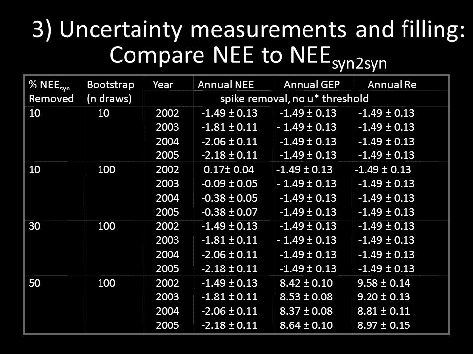 3) Uncertainty measurements and filling: Compare NEE to NEE syn2syn % NEE syn Bootstrap Year Annual NEE Annual GEP Annual Re Removed (n draws) spike removal, no u* threshold 10 10 2002 -1.49 ± 0.13 -1.49 ± 0.13 -1.49 ± 0.13 2003 -1.81 ± 0.11 - 1.49 ± 0.13 -1.49 ± 0.13 2004 -2.06 ± 0.11 -1.49 ± 0.13 -1.49 ± 0.13 2005 -2.18 ± 0.11 -1.49 ± 0.13 -1.49 ± 0.13 10 100 2002 0.17± 0.04 -1.49 ± 0.13 -1.49 ± 0.13 2003 -0.09 ± 0.05 - 1.49 ± 0.13 -1.49 ± 0.13 2004 -0.38 ± 0.05 -1.49 ± 0.13 -1.49 ± 0.13 2005 -0.38 ± 0.07 -1.49 ± 0.13 -1.49 ± 0.13 30 100 2002 -1.49 ± 0.13 -1.49 ± 0.13 -1.49 ± 0.13 2003 -1.81 ± 0.11 - 1.49 ± 0.13 -1.49 ± 0.13 2004 -2.06 ± 0.11 -1.49 ± 0.13 -1.49 ± 0.13 2005 -2.18 ± 0.11 -1.49 ± 0.13 -1.49 ± 0.13 50 100 2002 -1.49 ± 0.13 8.42 ± 0.10 9.58 ± 0.14 2003 -1.81 ± 0.11 8.53 ± 0.08 9.20 ± 0.13 2004 -2.06 ± 0.11 8.37 ± 0.08 8.81 ± 0.11 2005 -2.18 ± 0.11 8.64 ± 0.10 8.97 ± 0.15