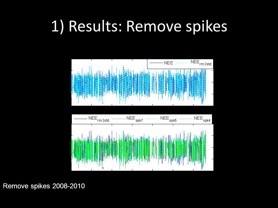 1) Results: Remove spikes 2002-2006 (29032) 2008-2010 (10225) zdescription % removed % removed mean+3std(2) (8) 4neighbor0.7 (200) (164) 4w/ missing adjacent values 0.9 (263) (291) 5neighbor0.1 (36) (40) 5 w/ missing adjacent values0.2 (56) (101) 7 neighbor0.2 (68) (4) 7 w/ missing adjacent values0.05 (14) (41) Md = median of the differences z = threshold value 7, 5.5 and 4(conventionally used) For missing adjacent values, is the estimate form the gap-filling model