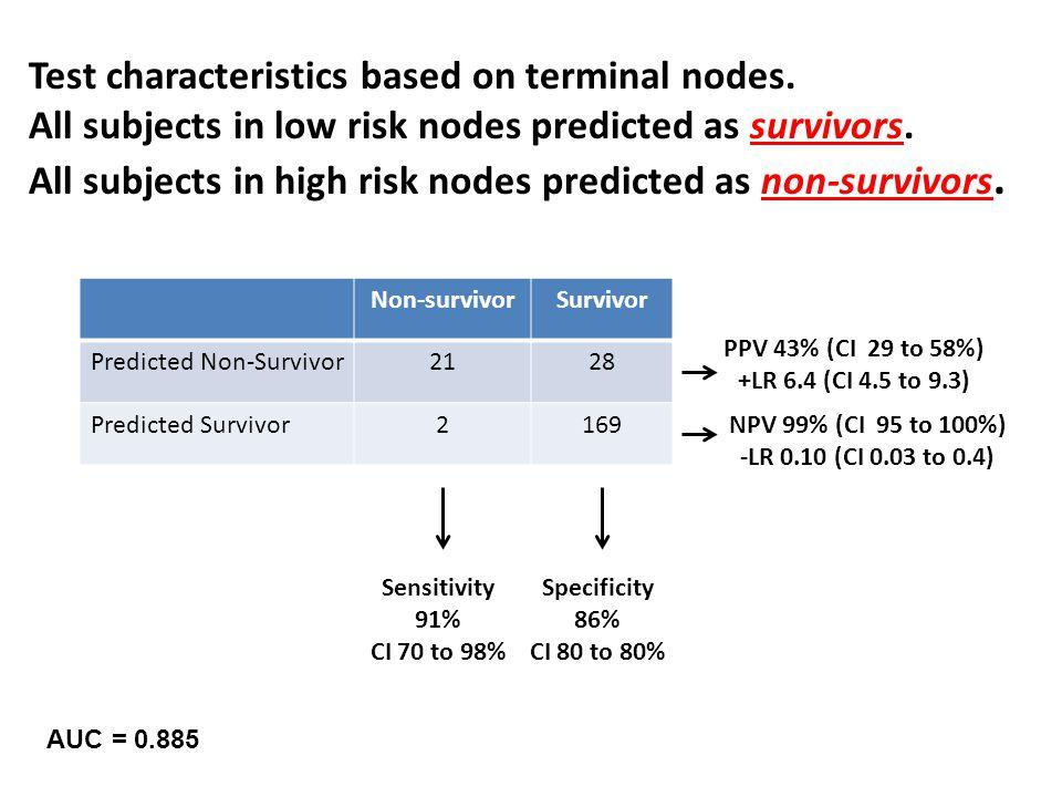 Non-survivorSurvivor Predicted Non-Survivor2128 Predicted Survivor2169 Sensitivity 91% CI 70 to 98% Specificity 86% CI 80 to 80% PPV 43% (CI 29 to 58%) +LR 6.4 (CI 4.5 to 9.3) NPV 99% (CI 95 to 100%) -LR 0.10 (CI 0.03 to 0.4) Test characteristics based on terminal nodes.