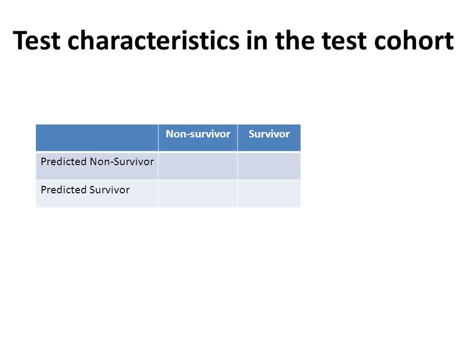 Non-survivorSurvivor Predicted Non-Survivor Predicted Survivor Test characteristics in the test cohort
