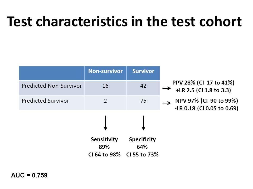 Non-survivorSurvivor Predicted Non-Survivor1642 Predicted Survivor275 Sensitivity 89% CI 64 to 98% Specificity 64% CI 55 to 73% PPV 28% (CI 17 to 41%) +LR 2.5 (CI 1.8 to 3.3) NPV 97% (CI 90 to 99%) -LR 0.18 (CI 0.05 to 0.69) Test characteristics in the test cohort AUC = 0.759