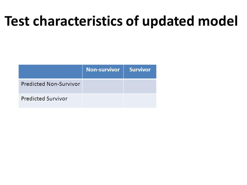 Non-survivorSurvivor Predicted Non-Survivor Predicted Survivor Test characteristics of updated model