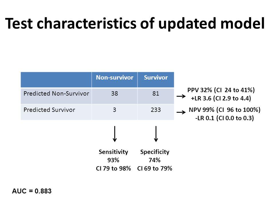 Non-survivorSurvivor Predicted Non-Survivor3881 Predicted Survivor3233 Test characteristics of updated model Sensitivity 93% CI 79 to 98% Specificity 74% CI 69 to 79% PPV 32% (CI 24 to 41%) +LR 3.6 (CI 2.9 to 4.4) NPV 99% (CI 96 to 100%) -LR 0.1 (CI 0.0 to 0.3) AUC = 0.883