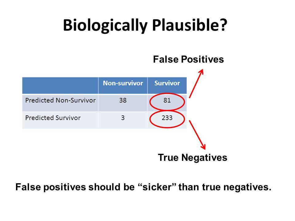 Non-survivorSurvivor Predicted Non-Survivor3881 Predicted Survivor3233 Biologically Plausible.