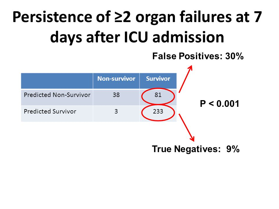 Non-survivorSurvivor Predicted Non-Survivor3881 Predicted Survivor3233 Persistence of ≥2 organ failures at 7 days after ICU admission False Positives: 30% True Negatives: 9% P < 0.001