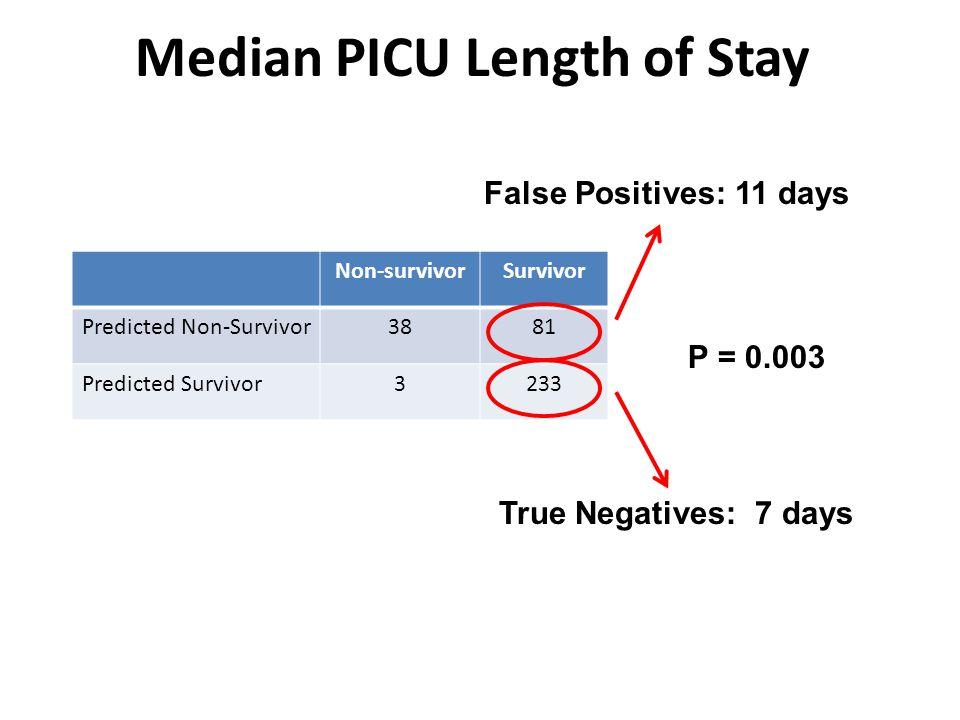 Non-survivorSurvivor Predicted Non-Survivor3881 Predicted Survivor3233 Median PICU Length of Stay False Positives: 11 days True Negatives: 7 days P = 0.003