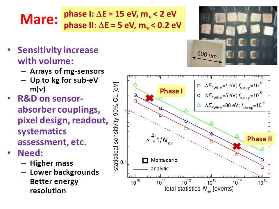 Mare: phase I:  E = 15 eV, m  < 2 eV phase II:  E = 5 eV, m  < 0.2 eV Phase I Phase II Sensitivity increase with volume: – Arrays of mg-sensors –
