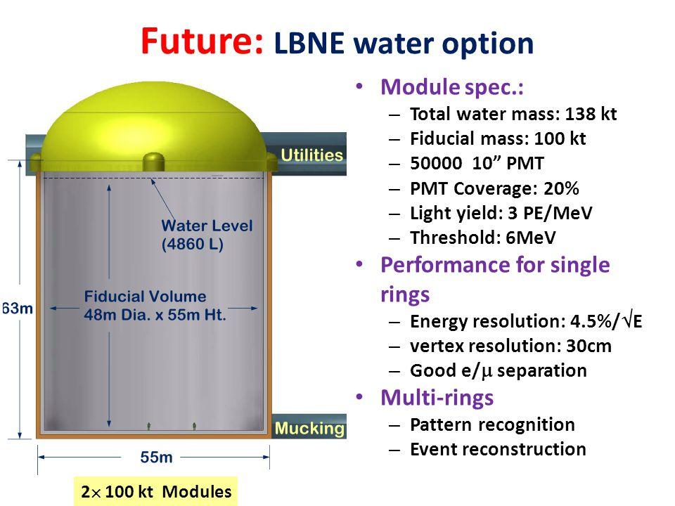 "Future: LBNE water option Module spec.: – Total water mass: 138 kt – Fiducial mass: 100 kt – 50000 10"" PMT – PMT Coverage: 20% – Light yield: 3 PE/MeV"