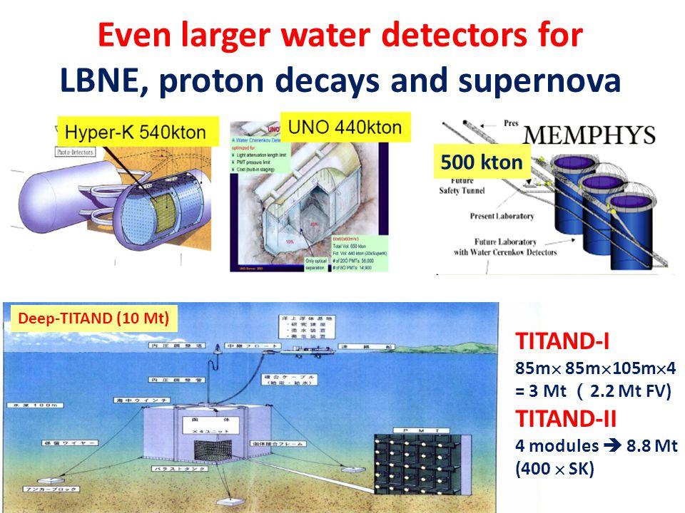 Even larger water detectors for LBNE, proton decays and supernova Deep-TITAND (10 Mt) TITAND-I 85m  85m  105m  4 = 3 Mt ( 2.2 Mt FV) TITAND-II 4 mo