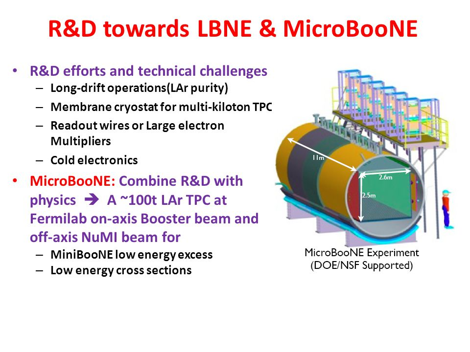 R&D towards LBNE & MicroBooNE R&D efforts and technical challenges – Long-drift operations(LAr purity) – Membrane cryostat for multi-kiloton TPC – Rea