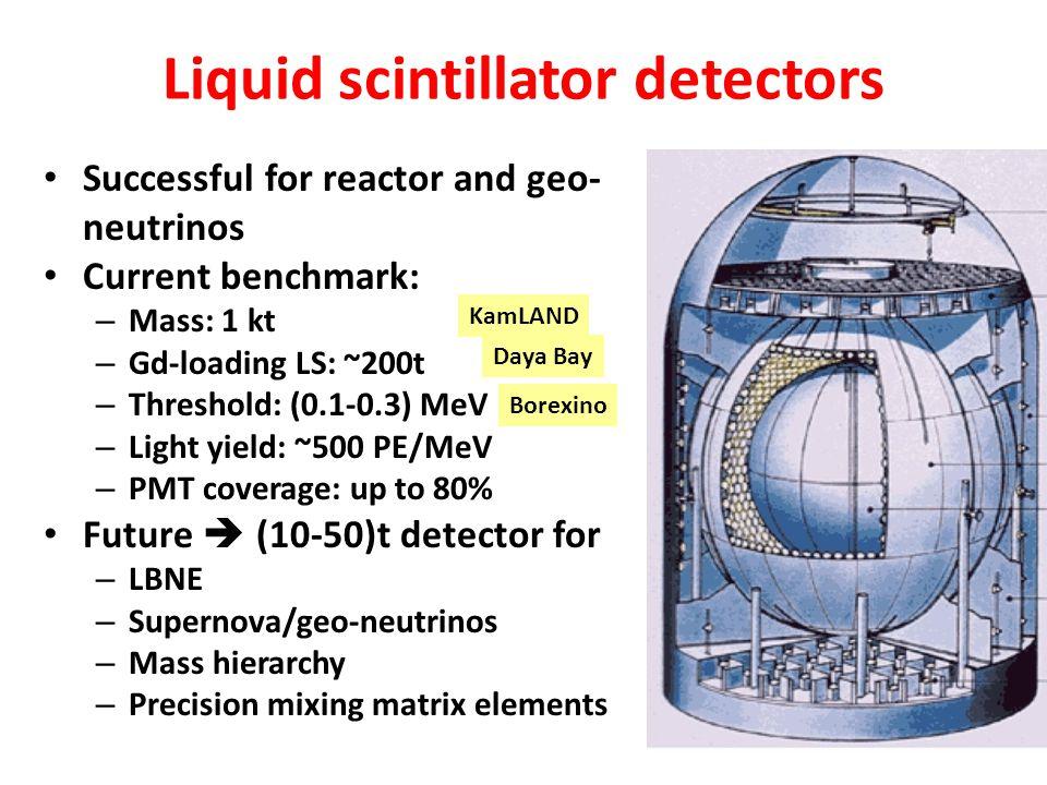 Liquid scintillator detectors Successful for reactor and geo- neutrinos Current benchmark: – Mass: 1 kt – Gd-loading LS: ~200t – Threshold: (0.1-0.3)
