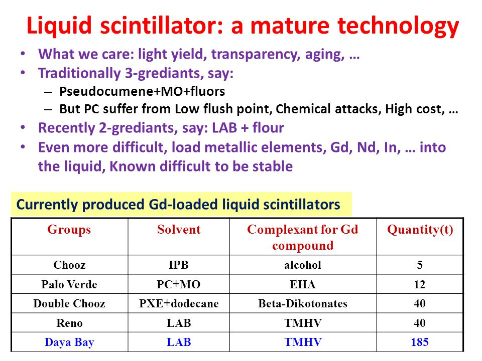 Liquid scintillator: a mature technology What we care: light yield, transparency, aging, … Traditionally 3-grediants, say: – Pseudocumene+MO+fluors –