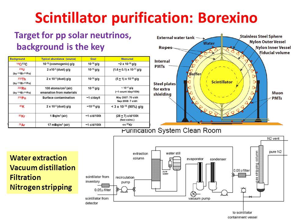 Scintillator purification: Borexino Target for pp solar neutrinos, background is the key Water extraction Vacuum distillation Filtration Nitrogen stri