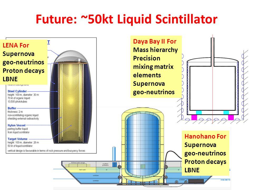 Future: ~50kt Liquid Scintillator LENA For Supernova geo-neutrinos Proton decays LBNE Hanohano For Supernova geo-neutrinos Proton decays LBNE Daya Bay